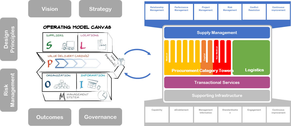 Commercial Transformation Operating Model